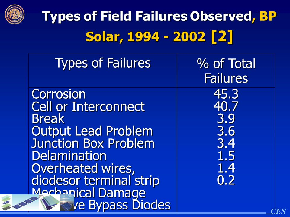 Types of Field Failures Observed, BP Solar, 1994 - 2002 [2]